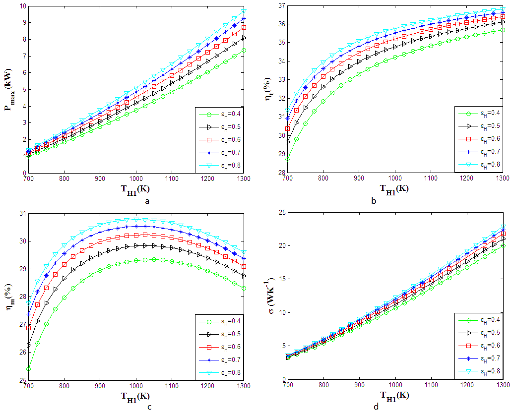 Figures index   Optimization of Power Solar Dish   Stirling