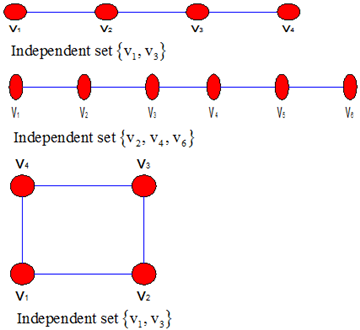 Independant domination number of a graph