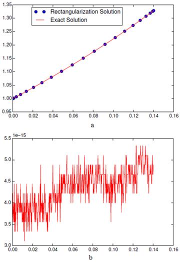Spectral Rectangular Collocation Formula: An Approach for
