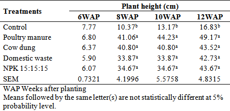 Effects of Organic and Inorganic Manures on the Growth