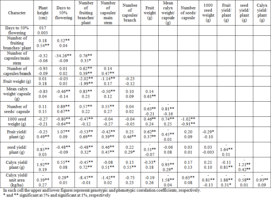 Interrelationships between yield and it components in some for Spl table 1998 99