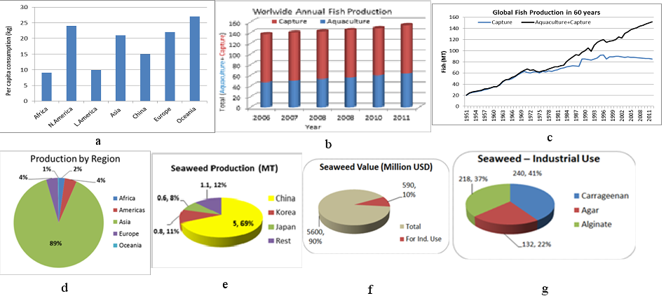 Aquaculture Monitoring and Control Systems for Seaweed and