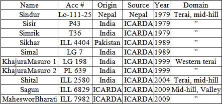 Grain Legumes in Nepal: Present Scenario and Future Prospects