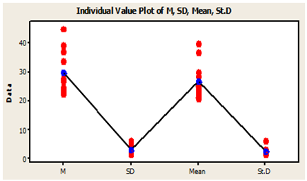 evaluating ra value deviation of peaks Values at which to evaluate the pdf , normpdf expands each scalar input into a constant array of the same standard deviation of the normal.