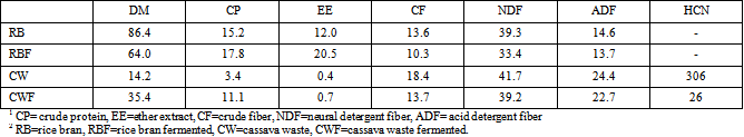Effect of Fermented Rice Bran and Cassava Waste on Growth