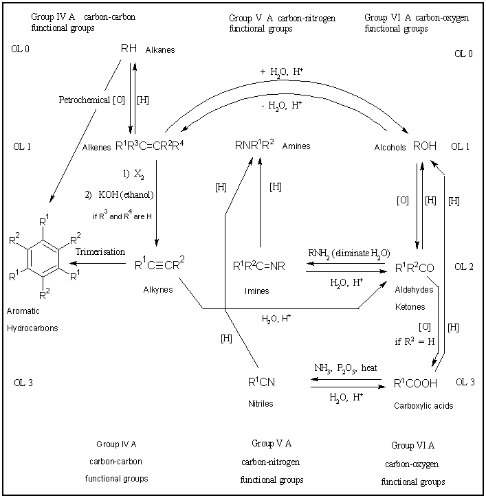 A hierarchical structure for an organic chemistry course figure3 urtaz