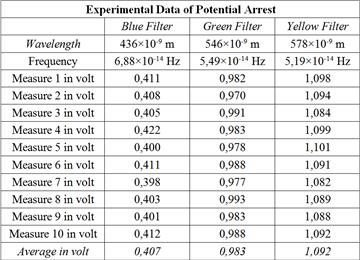 Experimental Determination Of Planck S Constant Using