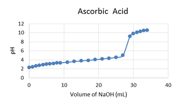titration of succinic acid
