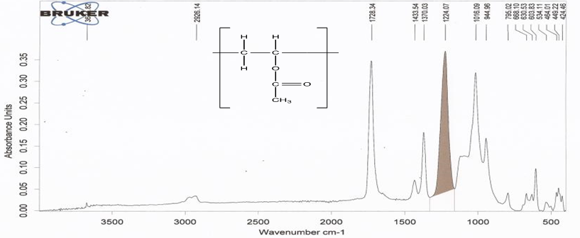 Figure 2 The Ftir Spectrum Of Polyvinyl Acetate Pvac