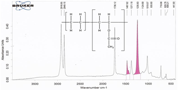 Quantitative Analysis Of Copolymers And Blends Of
