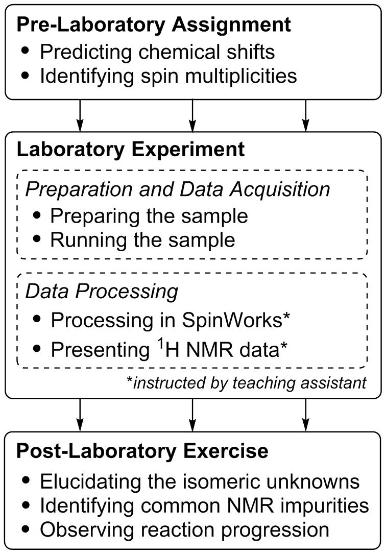 Figure 1 Workflow For Experiment A Hands On Problem Based Nmr