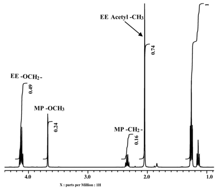 nmr spectra of ethyl acetate