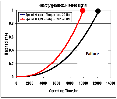 Figure 7 hazard lifetime lt at failure healthy gearbox cost figure 7 hazard lifetime lt at failure healthy gearbox cost optimization of maintenance scheduling for wind turbine gearbox components with assured ccuart Gallery