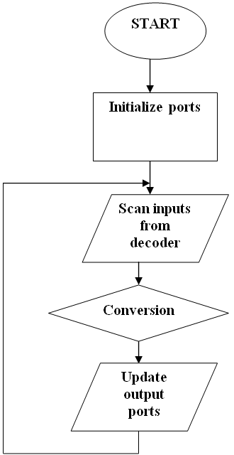 Figure 9 Flow Chart Of Program Design And Development Of An Automated Home Control System Using Mobile Phone Science And Education Publishing