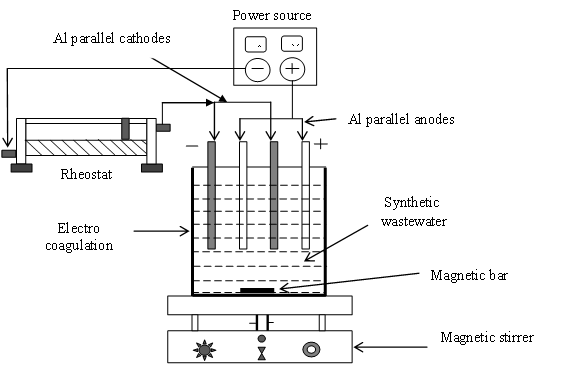 Removal of Lignin from Wastewater through Electro-Coagulation