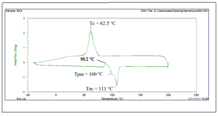 figure 3  dsc thermograms of the polybutylene succinate
