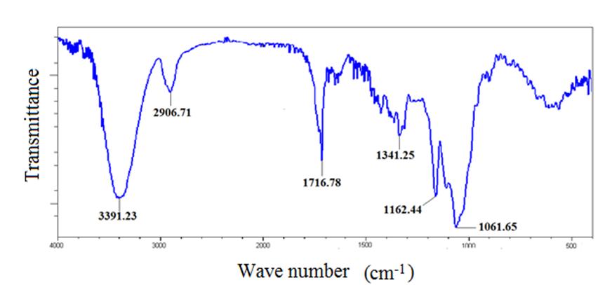 Figure 7. FTIR spectrum of the cellulose (80%)/PBS (20% ...