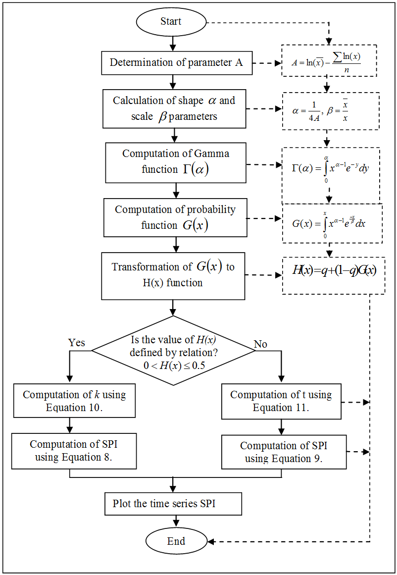 Figure 3 the flow chart of the procedure used in computation of figure 3 the flow chart of the procedure used in computation of the time series spi spatio temporal drought characterization for the upper tana river nvjuhfo Choice Image