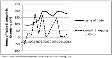 singer prebisch thesis - terms of trade This paper looks at the importance of the terms of trade for the new  the prebisch-singer hypothesis suggests that its terms of trade should.