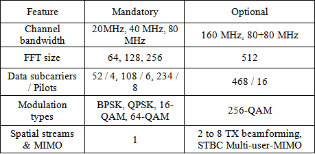 Upcoming Standards in Wireless Local Area Networks