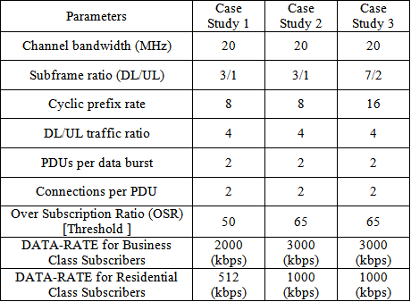 Performance and capacity evaluation for mobile wimax ieee for Html table parameters